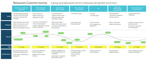 Restaurant customer journey map