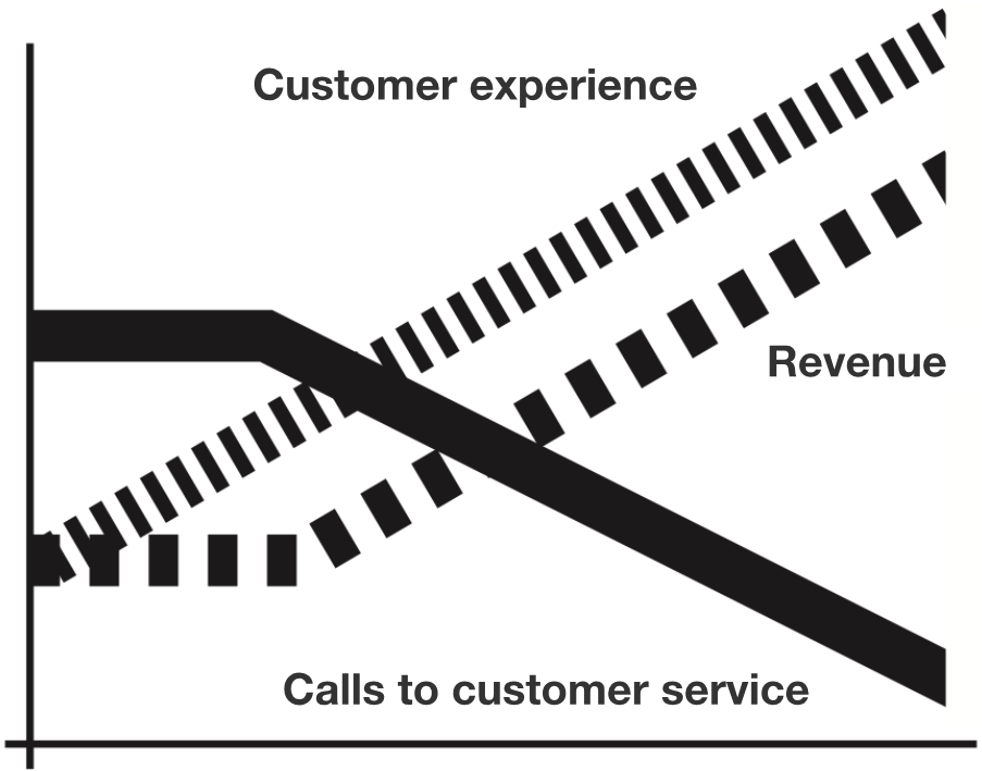 CX and revenue relation