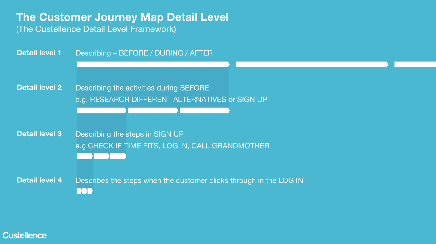 How Detailed Should My Customer Journey Map be? on high school map, war map, south korea physical map, customer experience map, lake baikal map, travel map, contact us map, marriage map,