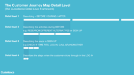 How Detailed Should My Customer Journey Map be?