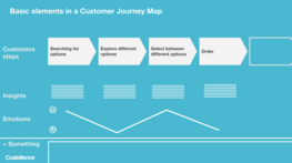 What Lanes do I need in My Customer Journey Map?