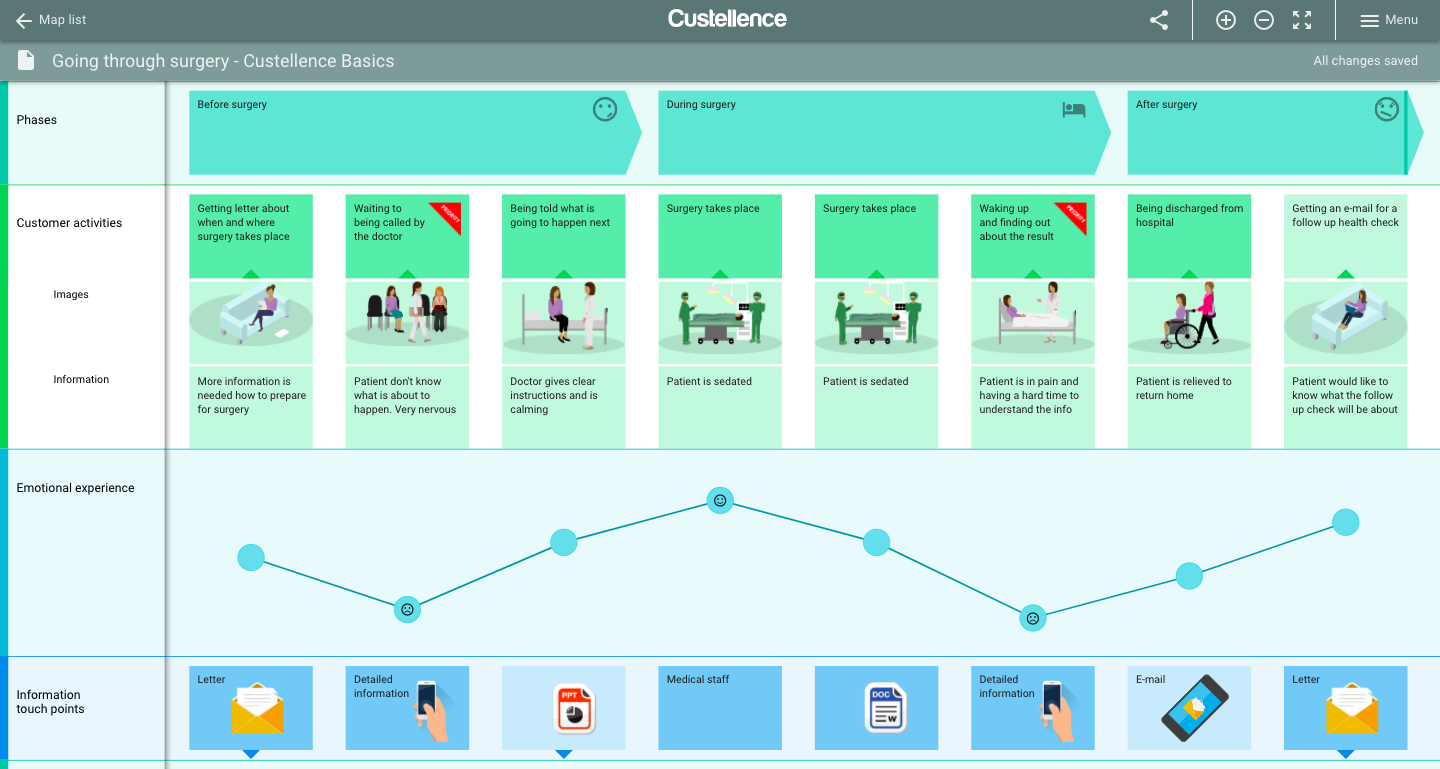 A medical customer journey map
