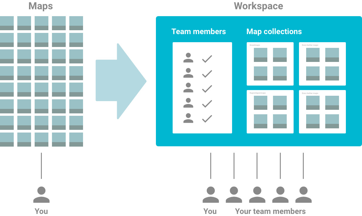 Get an overview of your team's journey maps
